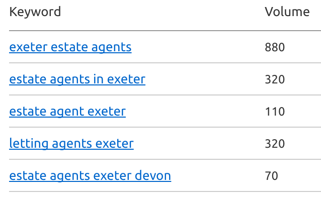 keywords for estate agents seo