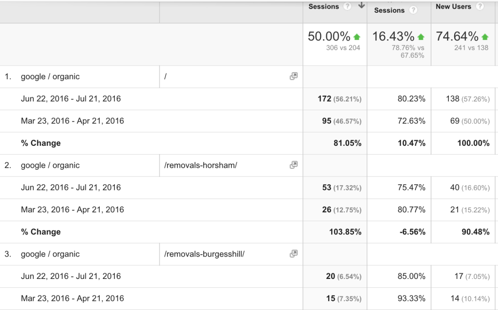 March vs June Landing Page Growth