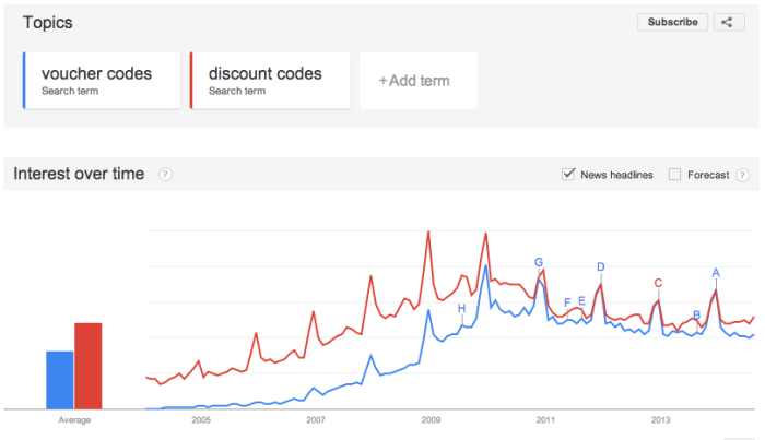 Organic search trends for voucher code sites