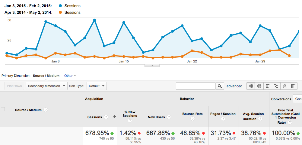 Organic traffic before and during SEO