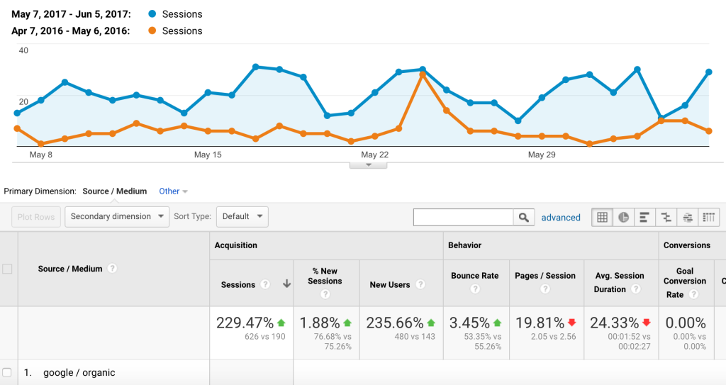 organic traffic growth through SEO