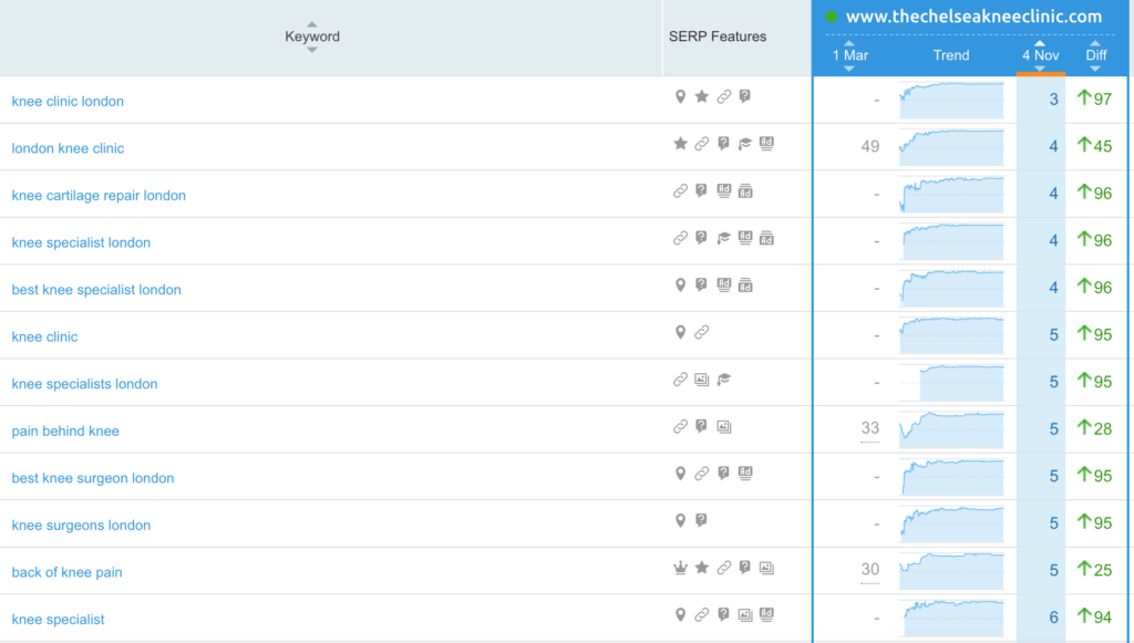seo ranking improvements for medical company