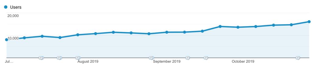 ecommerce seo traffic increase