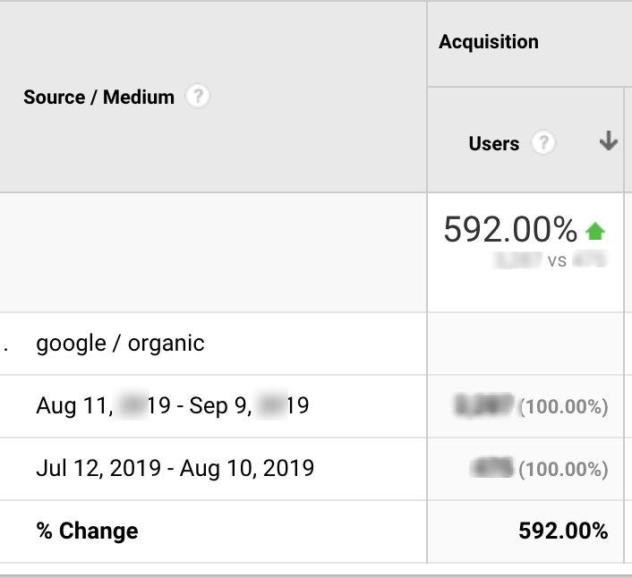 google organic traffic increase of 592% in 2 weeks