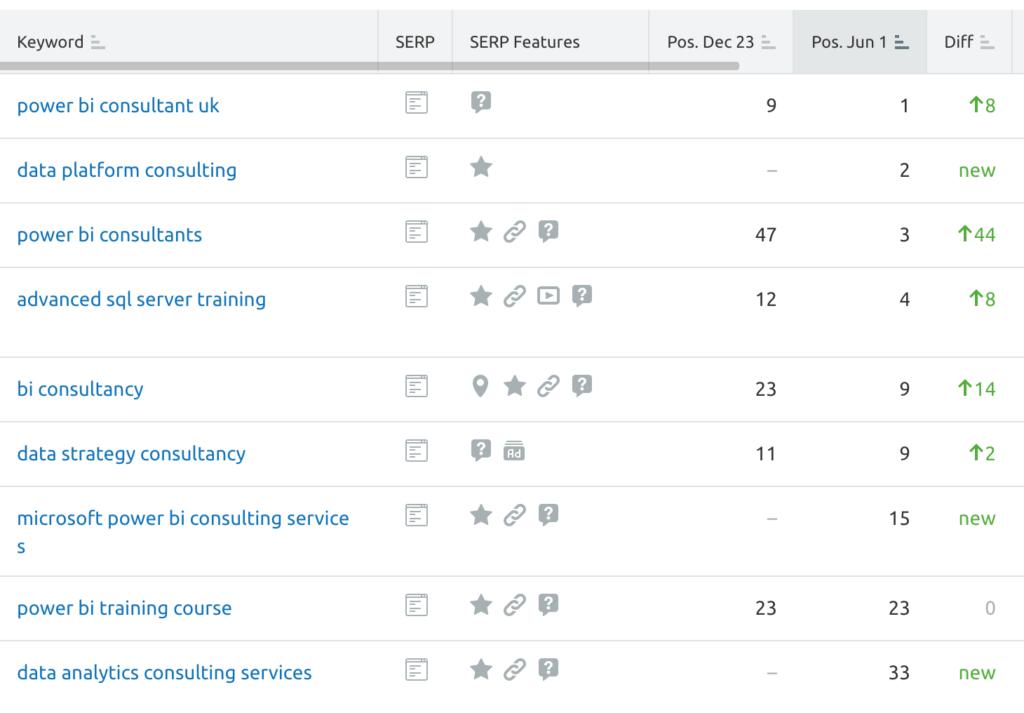 keyword rankings for IT consultancy