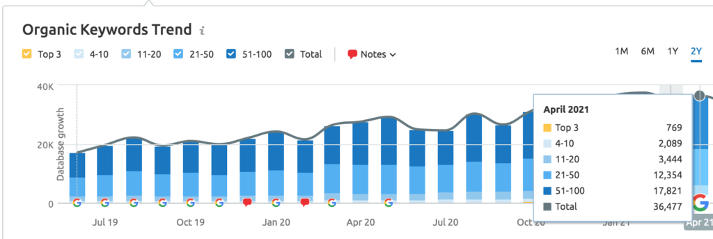 Total Rankings over 2 years of SEO April 2021