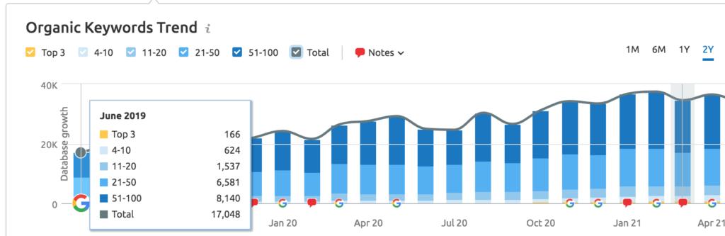 Total Rankings over 2 years June 2019